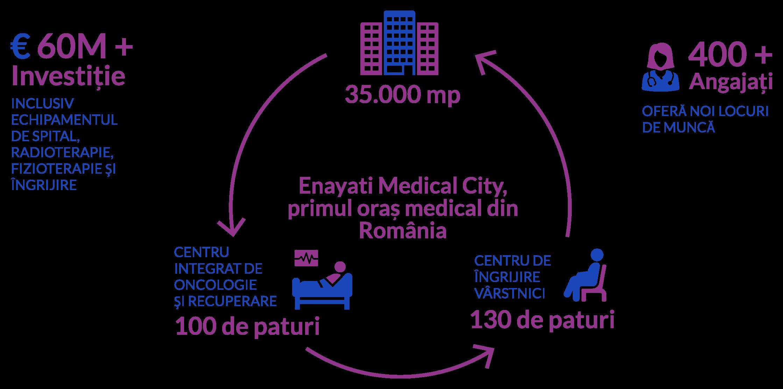 Ce este Enayati Medical City?